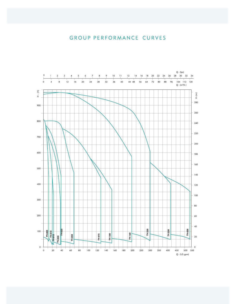 Horizontal Multistage Centrifugal Pumps (TH-Series-60Hz) - Group Performance Curves